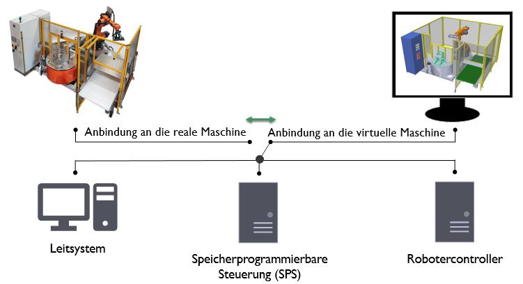 Reale Maschine vs. digitaler Zwilling